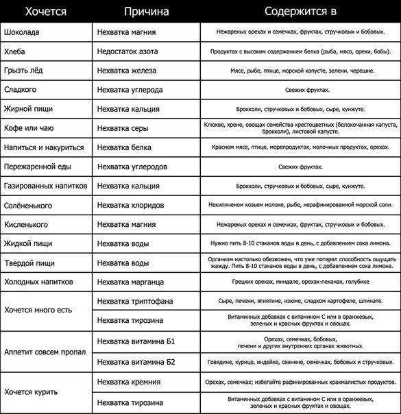 таблица витаминов, чего хочется когда не хватает витаминов