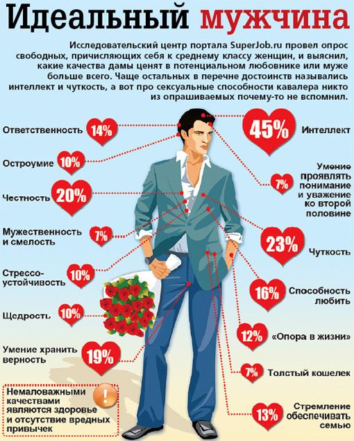 исследование, качества идеального мужчины, опрос женщин что показал