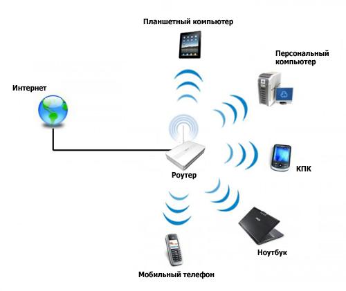 сеть wi-fi, принцип работы роутера, схема